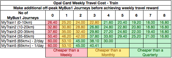 Table - Opal Train Costs with additional MyBus1 Journeys