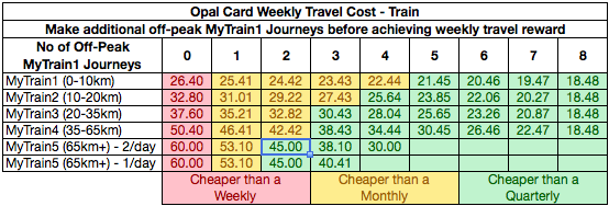 Table - Opal Train Costs with additional MyTrain1 Journeys
