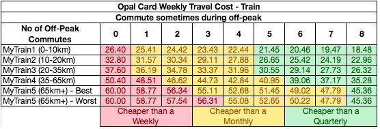 Table - Opal Train Costs with sometimes off-peak