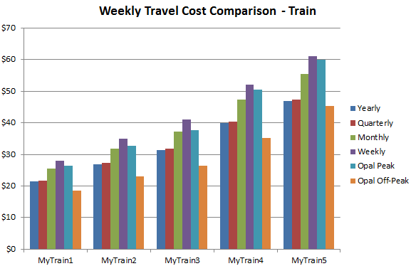 """Weekly Train Cost"""